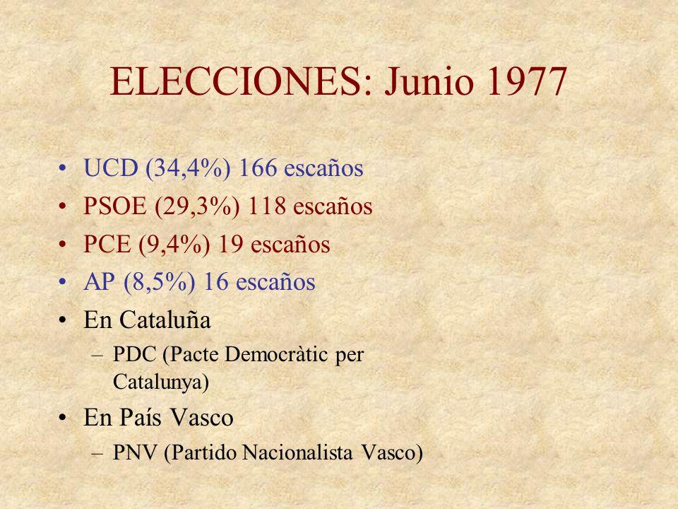 ELECCIONES: Junio 1977 15-Junio-77 –Alta participación (80% del censo) –Primeras elecciones libres tras 41 años –Las últimas habían sido celebradas se