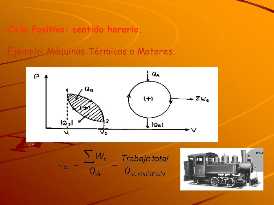 Ciclo Positivo: sentido horario. Ejemplo: Máquinas Térmicas o Motores.