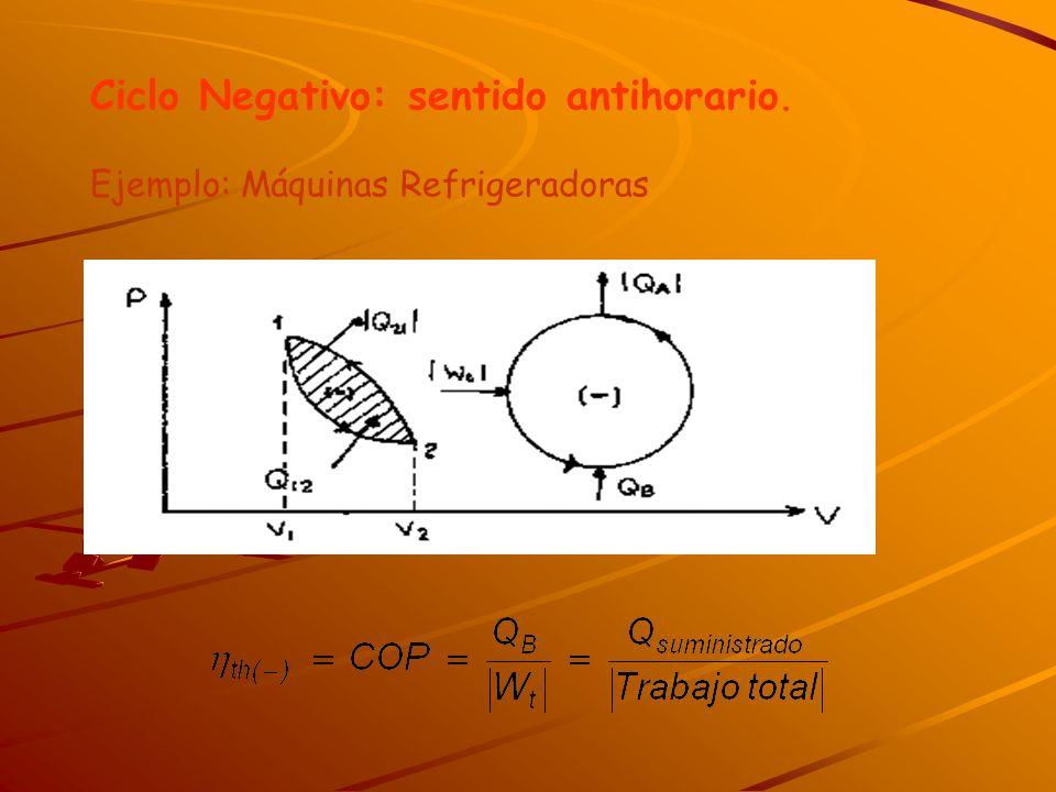 Ciclo Negativo: sentido antihorario. Ejemplo: Máquinas Refrigeradoras