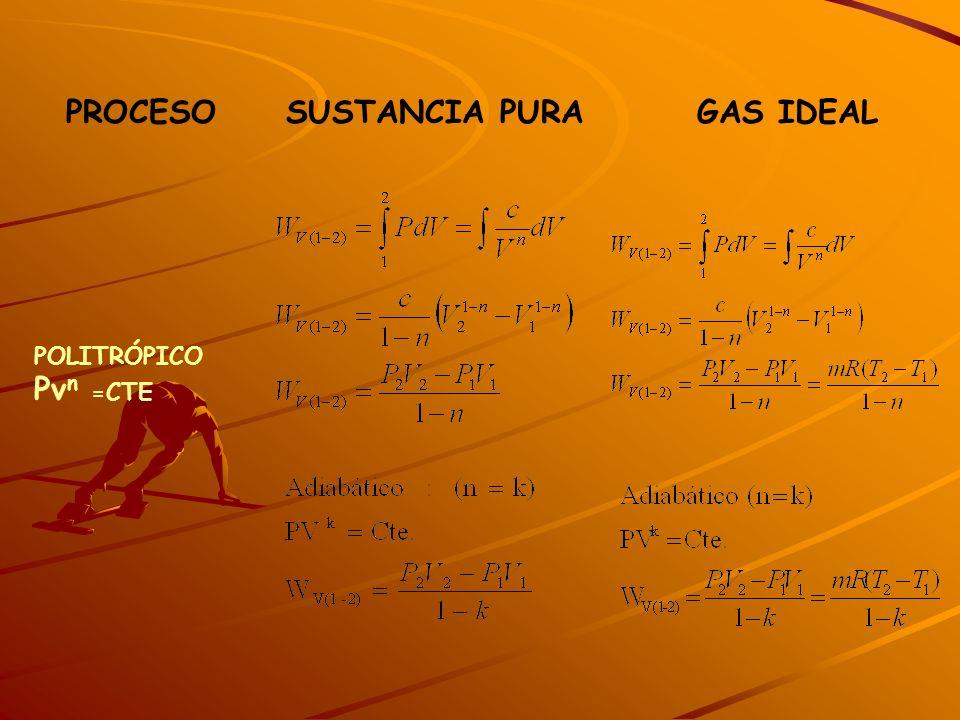 PROCESO SUSTANCIA PURA GAS IDEAL POLITRÓPICO Pv n =CTE