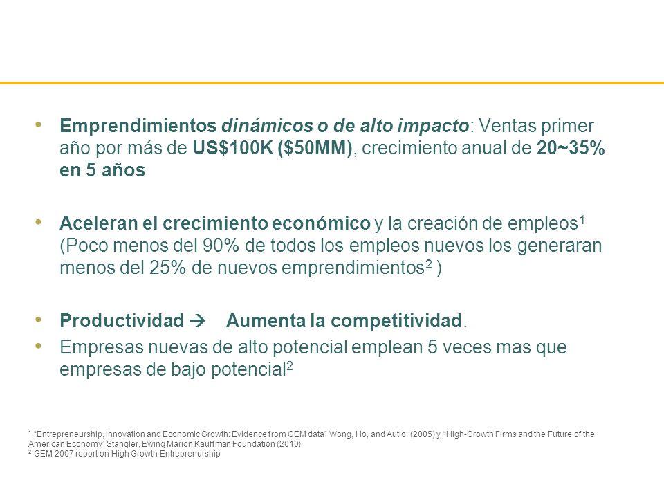 Emprendimientos dinámicos o de alto impacto: Ventas primer año por más de US$100K ($50MM), crecimiento anual de 20~35% en 5 años Aceleran el crecimien