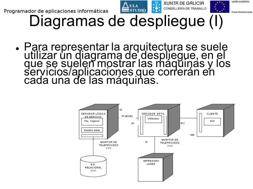 Diagramas de despliegue (I) Para representar la arquitectura se suele utilizar un diagrama de despliegue, en el que se suelen mostrar las máquinas y l