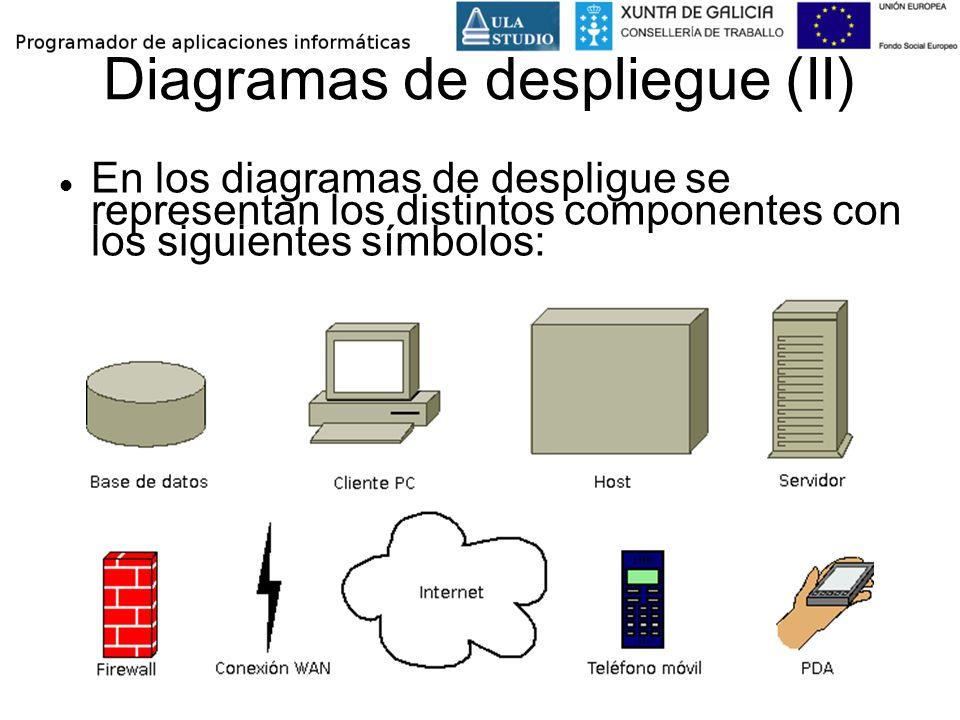Diagramas de despliegue (II) En los diagramas de despligue se representan los distintos componentes con los siguientes símbolos: