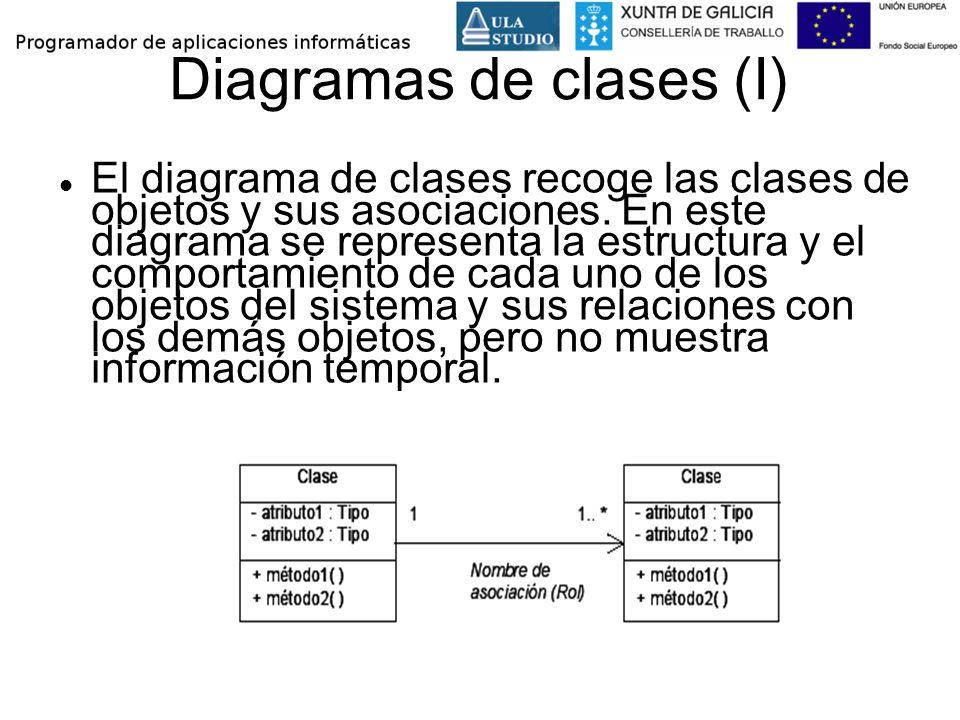 Diagramas de clases (I) El diagrama de clases recoge las clases de objetos y sus asociaciones. En este diagrama se representa la estructura y el compo