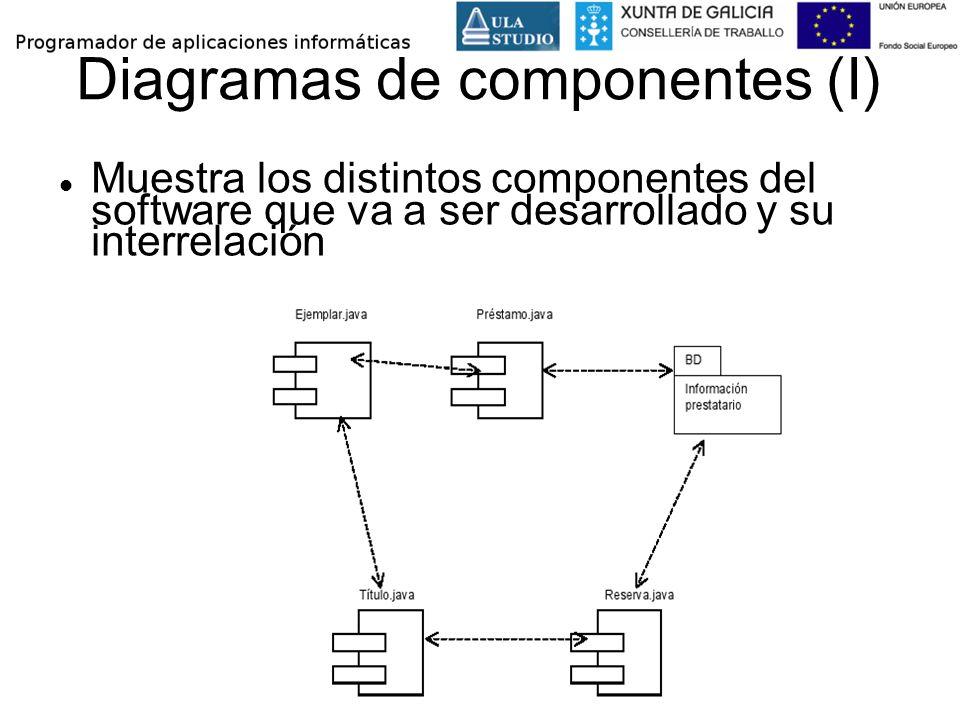 Diagramas de componentes (I) Muestra los distintos componentes del software que va a ser desarrollado y su interrelación
