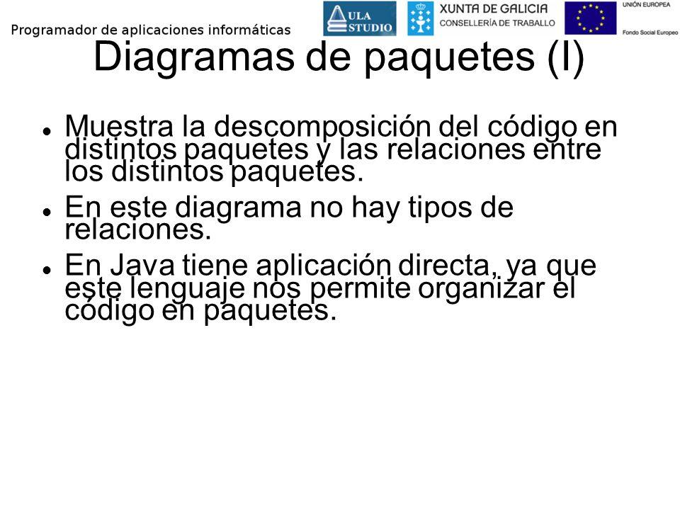 Diagramas de paquetes (I) Muestra la descomposición del código en distintos paquetes y las relaciones entre los distintos paquetes. En este diagrama n