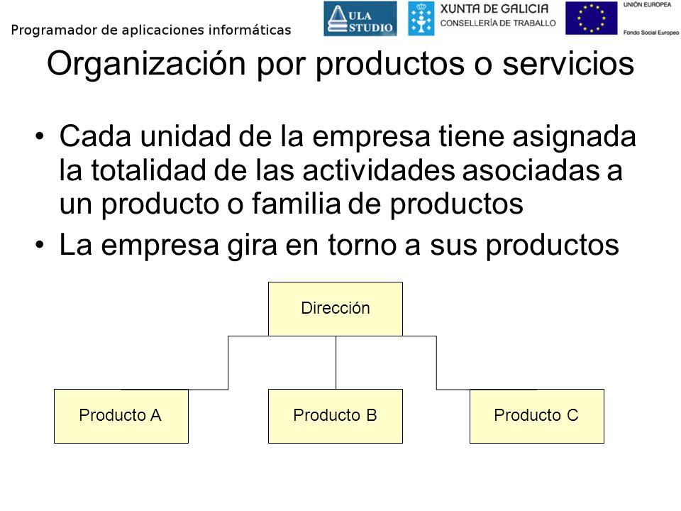 Organización por productos o servicios Cada unidad de la empresa tiene asignada la totalidad de las actividades asociadas a un producto o familia de p