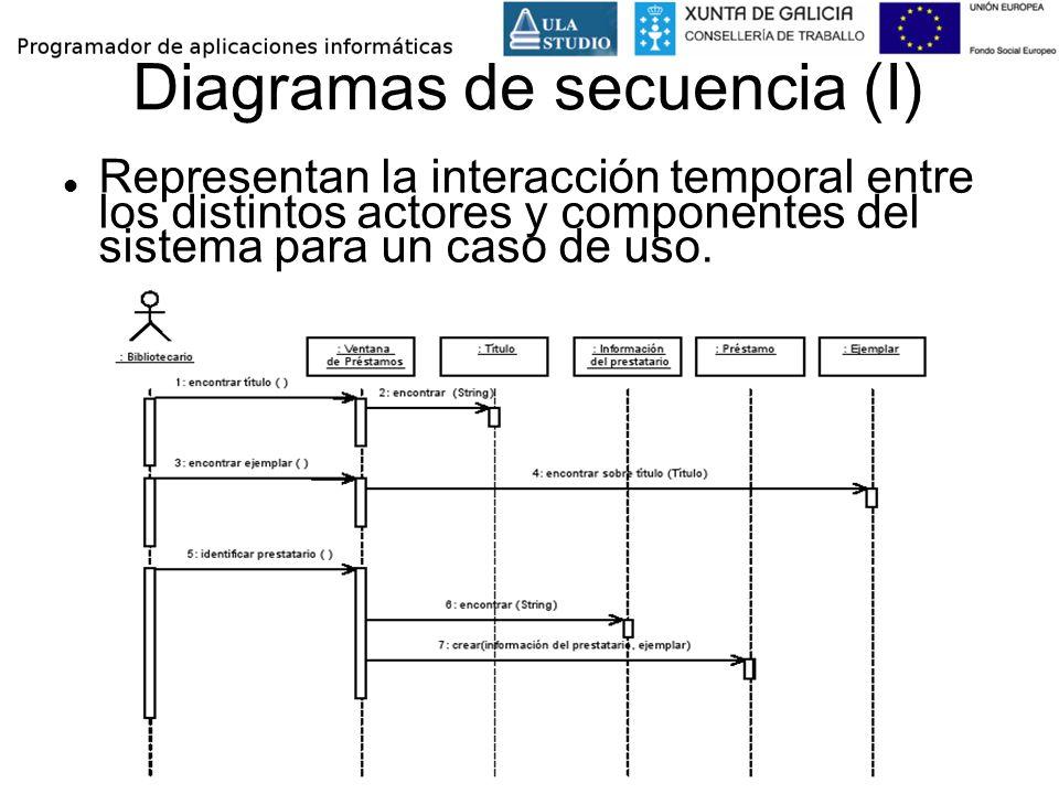 Diagramas de secuencia (I) Representan la interacción temporal entre los distintos actores y componentes del sistema para un caso de uso.