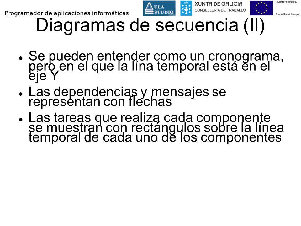 Diagramas de secuencia (II) Se pueden entender como un cronograma, pero en el que la lína temporal está en el eje Y Las dependencias y mensajes se rep