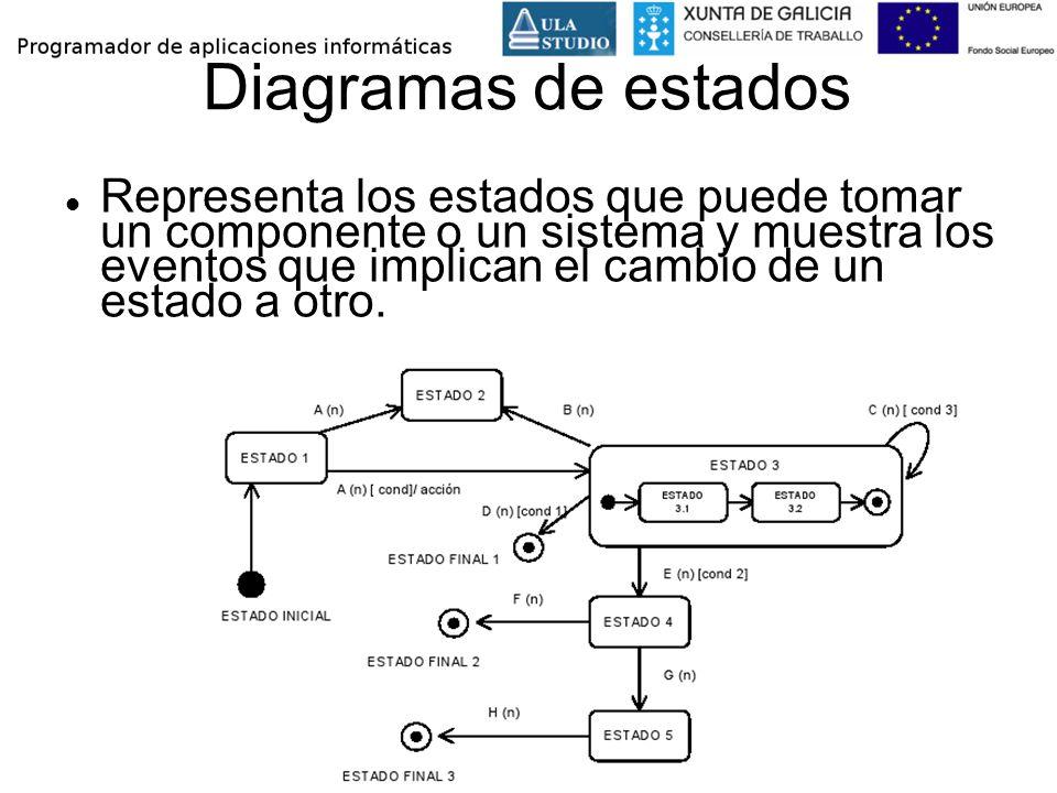 Diagramas de estados Representa los estados que puede tomar un componente o un sistema y muestra los eventos que implican el cambio de un estado a otr