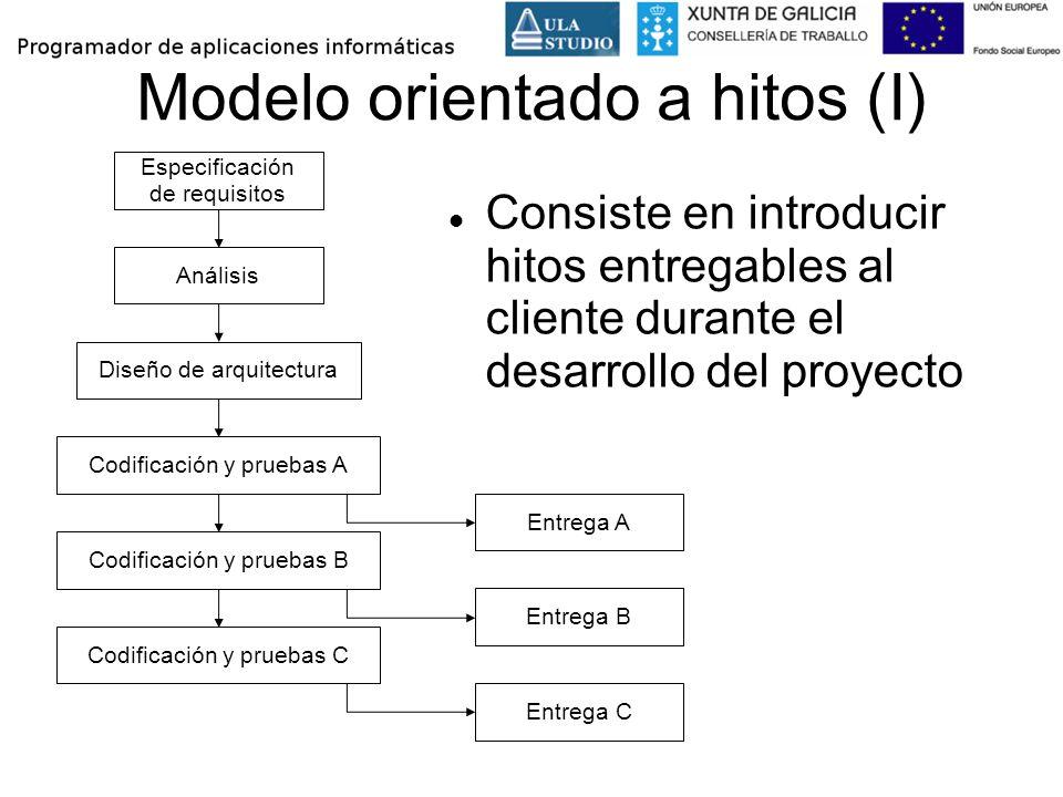 Modelo orientado a hitos (I) Consiste en introducir hitos entregables al cliente durante el desarrollo del proyecto Especificación de requisitos Análi