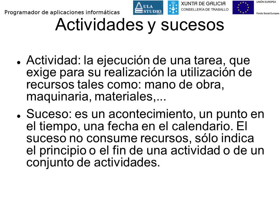 Actividades y sucesos Actividad: la ejecución de una tarea, que exige para su realización la utilización de recursos tales como: mano de obra, maquina
