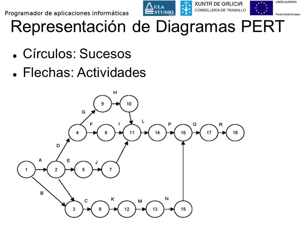 Representación de Diagramas PERT Círculos: Sucesos Flechas: Actividades