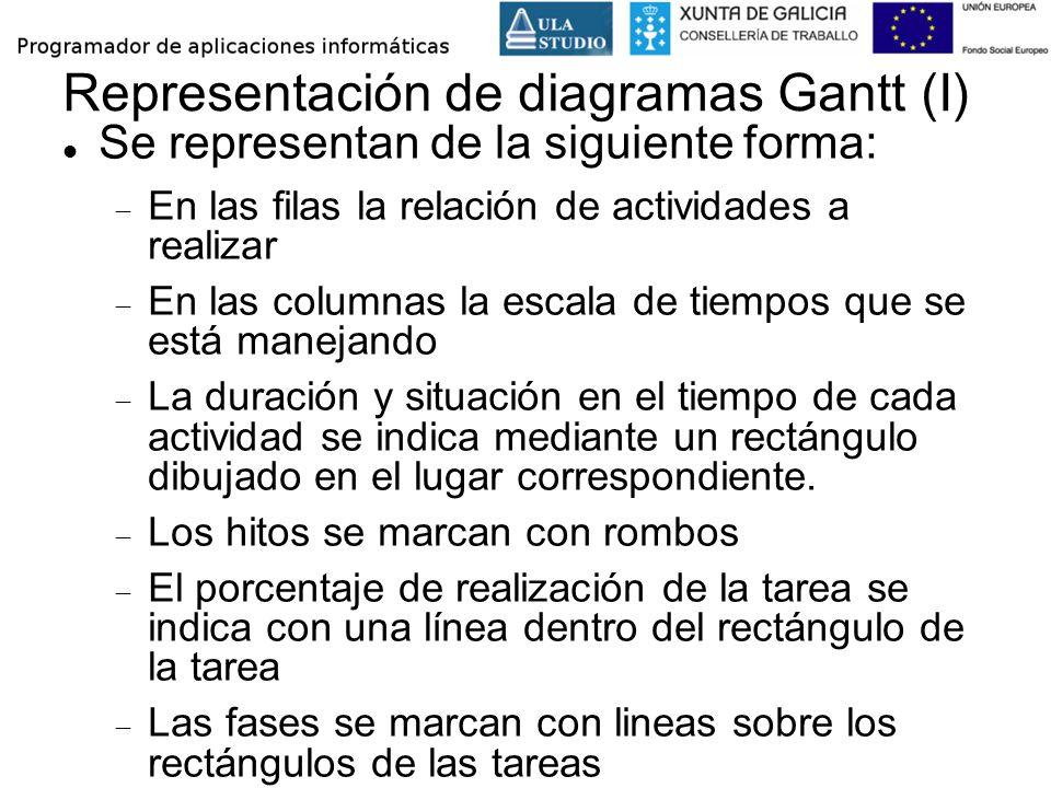 Representación de diagramas Gantt (I) Se representan de la siguiente forma: En las filas la relación de actividades a realizar En las columnas la esca