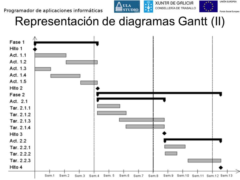 Representación de diagramas Gantt (II)