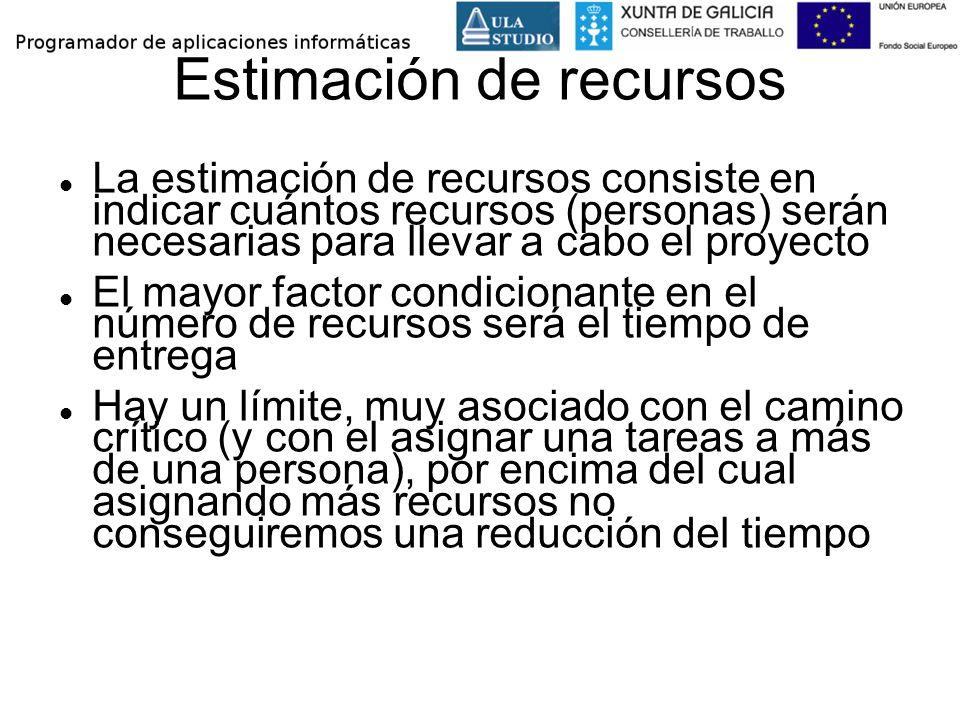 Estimación de recursos La estimación de recursos consiste en indicar cuántos recursos (personas) serán necesarias para llevar a cabo el proyecto El ma