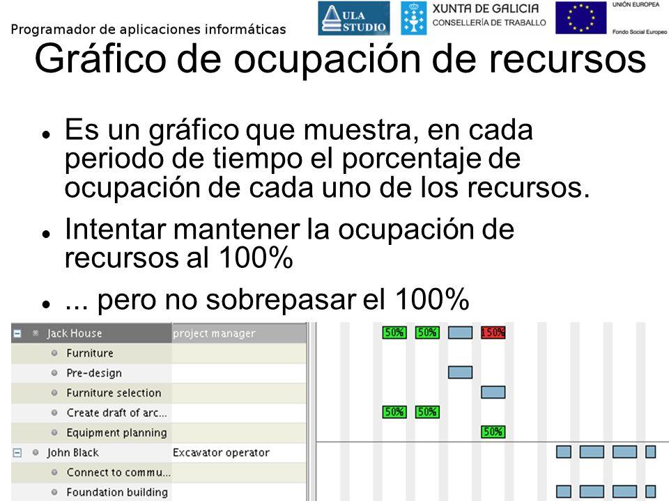 Gráfico de ocupación de recursos Es un gráfico que muestra, en cada periodo de tiempo el porcentaje de ocupación de cada uno de los recursos. Intentar
