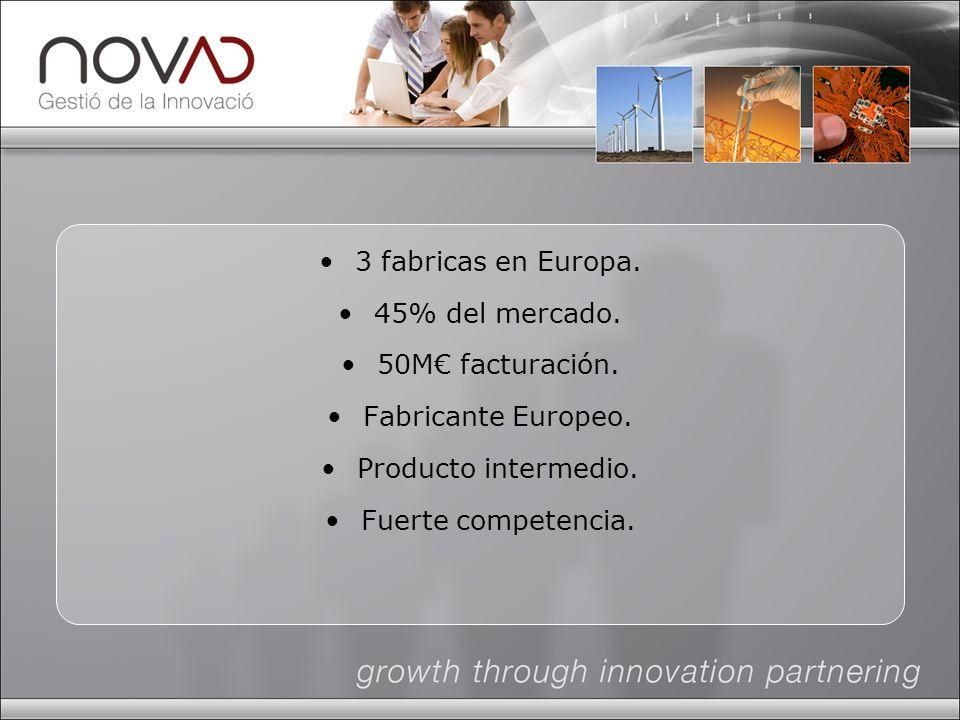 3 fabricas en Europa. 45% del mercado. 50M facturación.