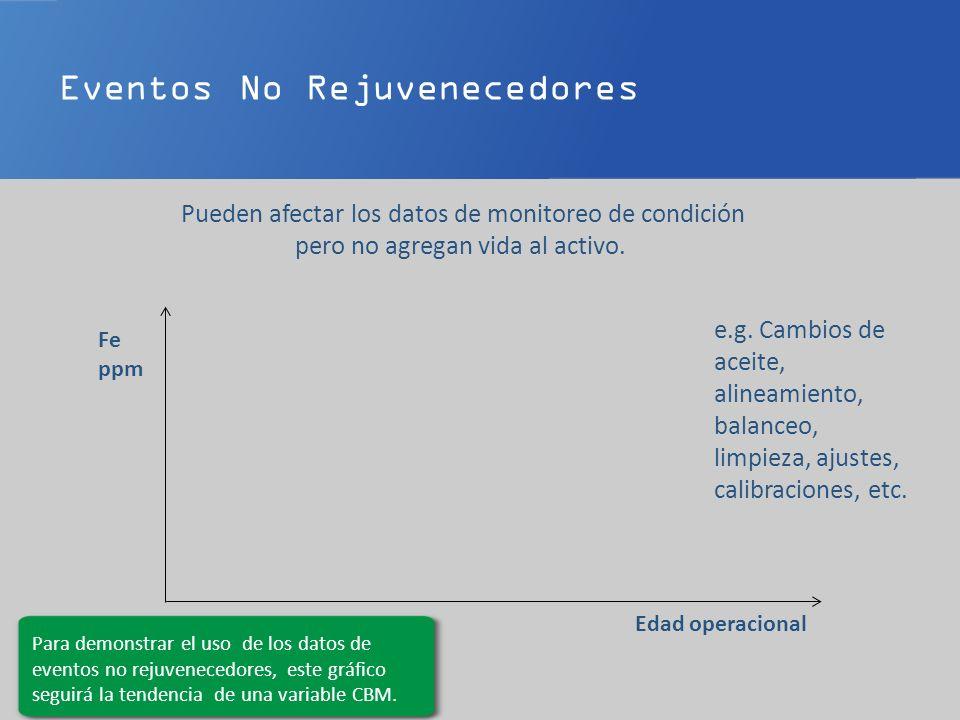 Eventos No Rejuvenecedores Fe ppm Edad operacional e.g.