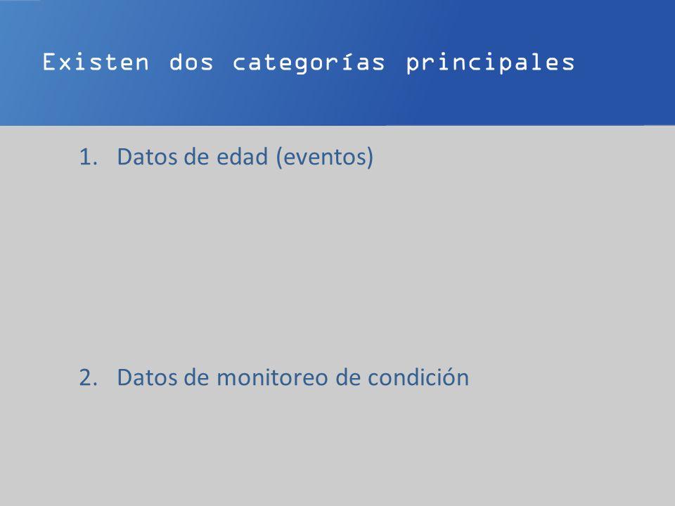Existen dos categorías principales 1.Datos de edad (eventos) 2.Datos de monitoreo de condición