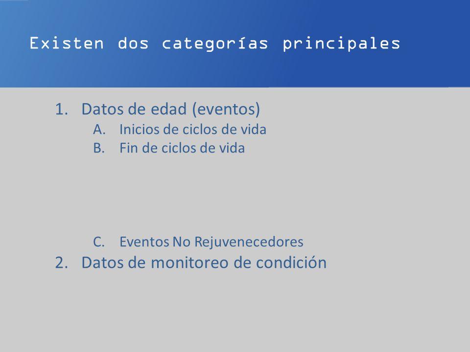 Existen dos categorías principales 1.Datos de edad (eventos) A.Inicios de ciclos de vida B.Fin de ciclos de vida C.Eventos No Rejuvenecedores 2.Datos de monitoreo de condición