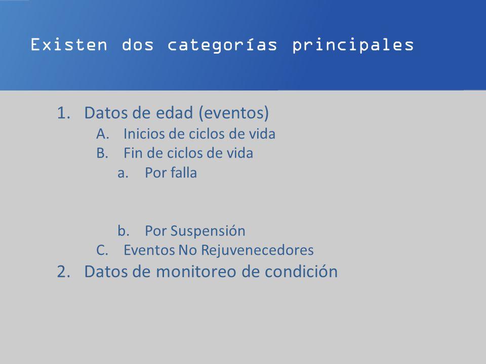 Existen dos categorías principales 1.Datos de edad (eventos) A.Inicios de ciclos de vida B.Fin de ciclos de vida a.Por falla b.Por Suspensión C.Eventos No Rejuvenecedores 2.Datos de monitoreo de condición