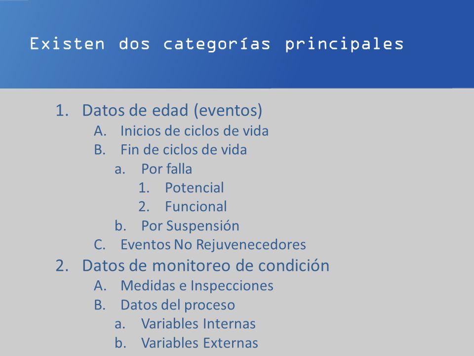 Existen dos categorías principales 1.Datos de edad (eventos) A.Inicios de ciclos de vida B.Fin de ciclos de vida a.Por falla 1.Potencial 2.Funcional b.Por Suspensión C.Eventos No Rejuvenecedores 2.Datos de monitoreo de condición A.Medidas e Inspecciones B.Datos del proceso a.Variables Internas b.Variables Externas
