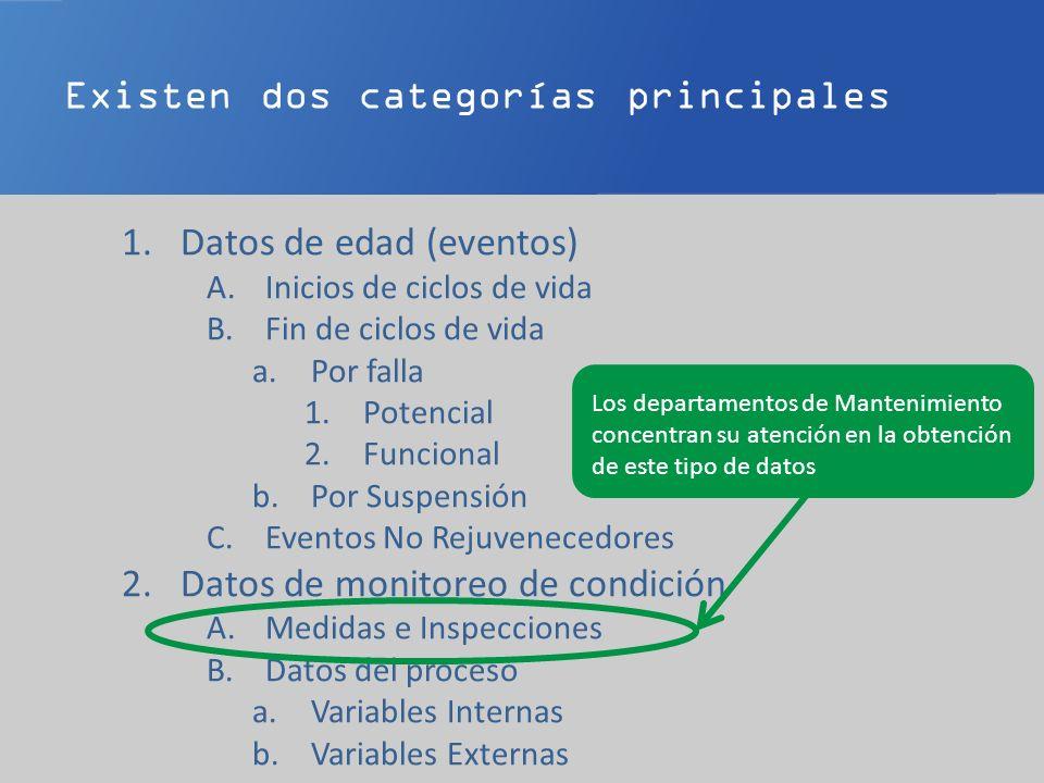 Existen dos categorías principales 1.Datos de edad (eventos) A.Inicios de ciclos de vida B.Fin de ciclos de vida a.Por falla 1.Potencial 2.Funcional b.Por Suspensión C.Eventos No Rejuvenecedores 2.Datos de monitoreo de condición A.Medidas e Inspecciones B.Datos del proceso a.Variables Internas b.Variables Externas Los departamentos de Mantenimiento concentran su atención en la obtención de este tipo de datos