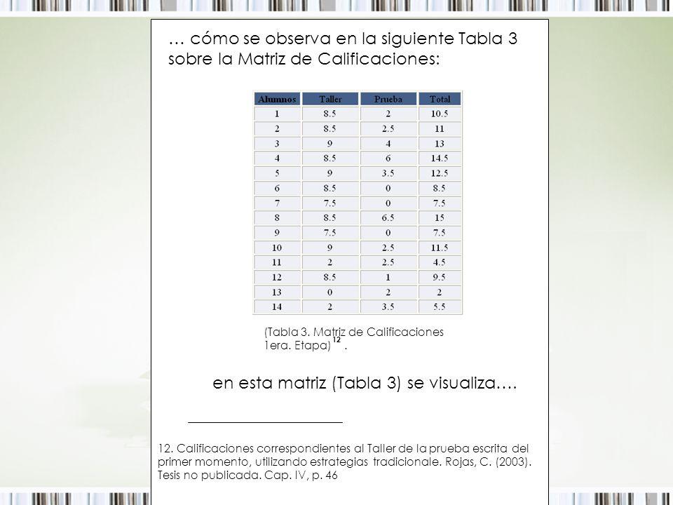 … cómo se observa en la siguiente Tabla 3 sobre la Matriz de Calificaciones: (Tabla 3. Matriz de Calificaciones 1era. Etapa). 12 en esta matriz (Tabla