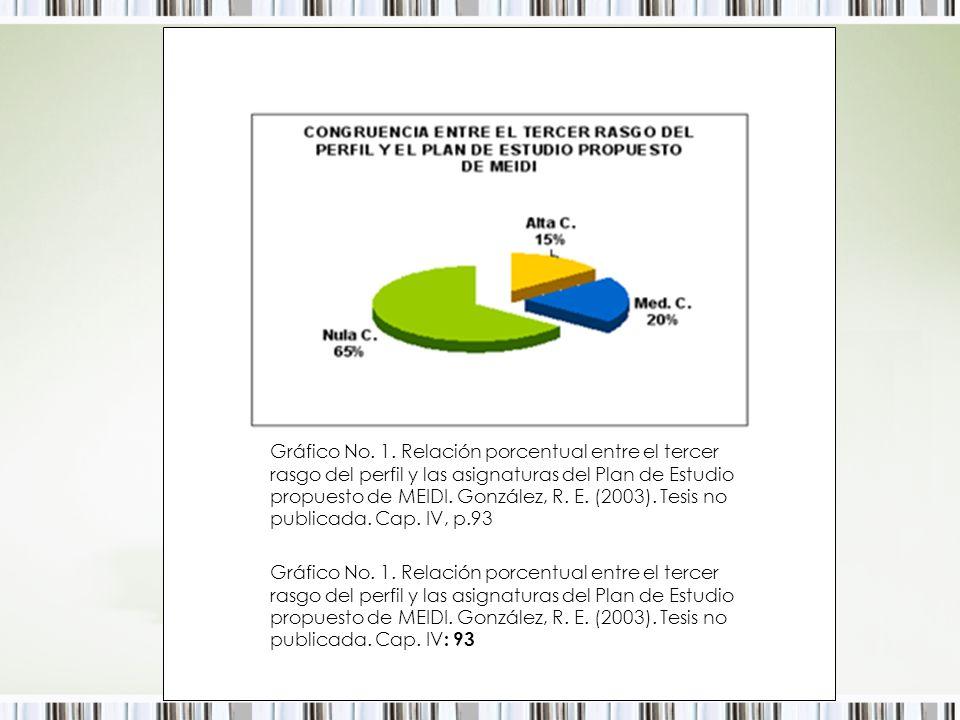 Gráfico No. 1. Relación porcentual entre el tercer rasgo del perfil y las asignaturas del Plan de Estudio propuesto de MEIDI. González, R. E. (2003).