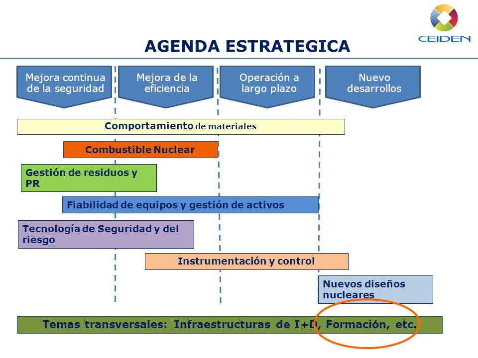AGENDA ESTRATEGICA Mejora continua de la seguridad Mejora de la eficiencia Operación a largo plazo Nuevo desarrollos Combustible Nuclear Gestión de re