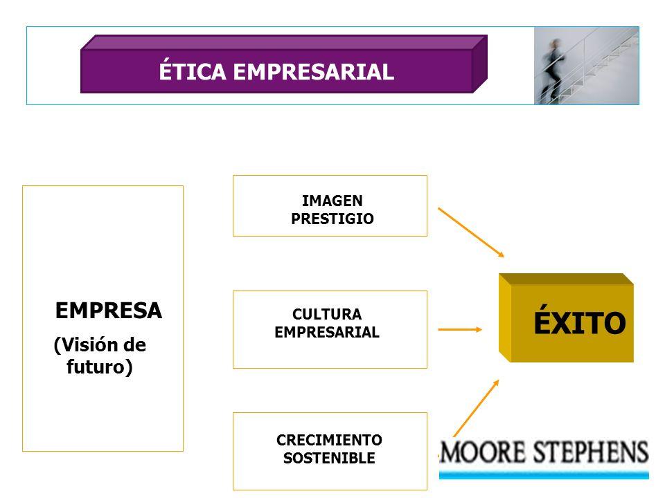 EMPRESA (Visión de futuro) IMAGEN PRESTIGIO CRECIMIENTO SOSTENIBLE CULTURA EMPRESARIAL ÉXITO ÉTICA EMPRESARIAL