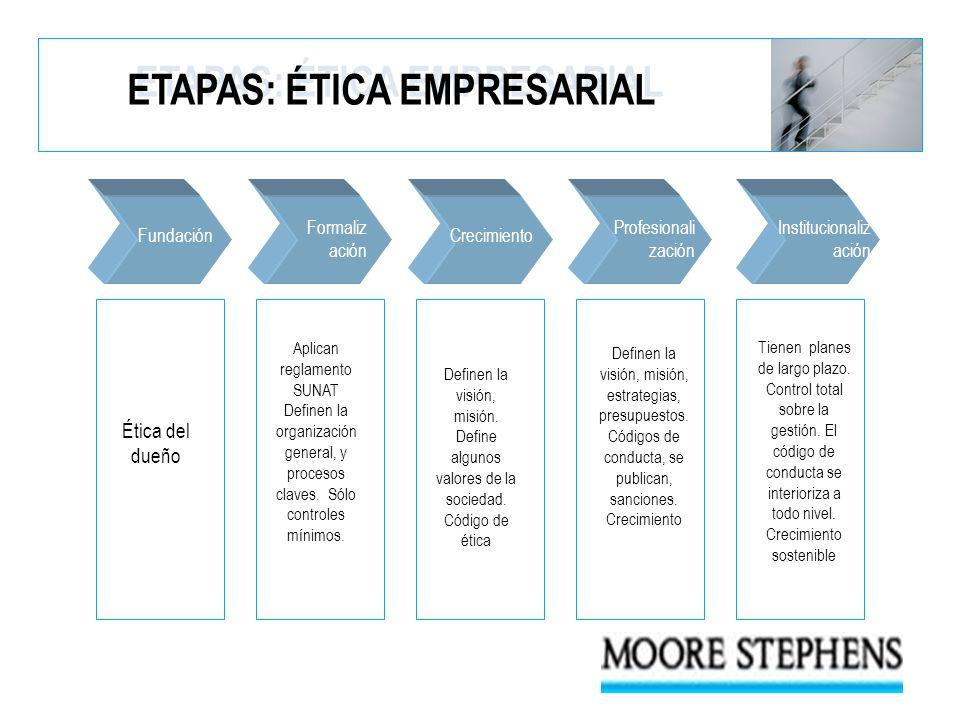 ETAPAS: ÉTICA EMPRESARIAL Ética del dueño Aplican reglamento SUNAT Definen la organización general, y procesos claves. Sólo controles mínimos. Definen