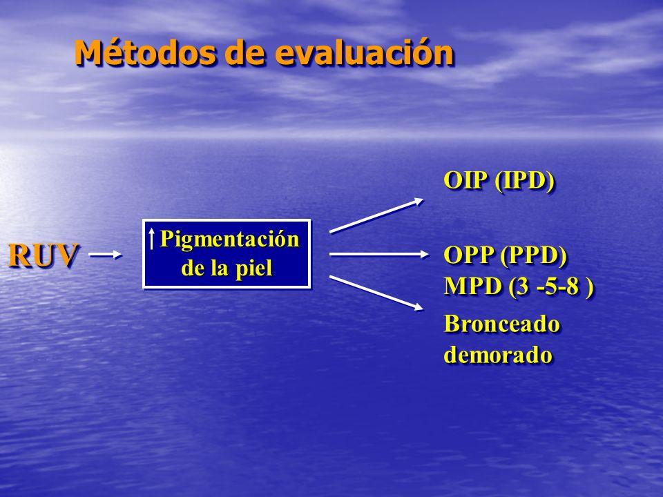 Métodos de evaluación RUVRUV Pigmentación de la piel Pigmentación de la piel OIP (IPD) OPP (PPD) MPD (3 -5-8 ) OPP (PPD) MPD (3 -5-8 ) Bronceado demor