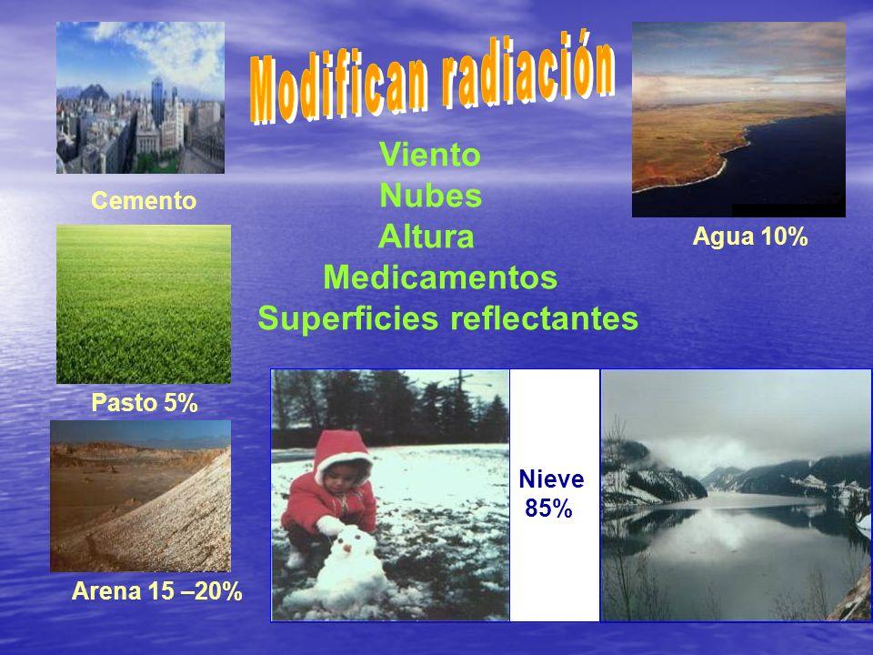 Viento Nubes Altura Medicamentos Superficies reflectantes Cemento Pasto 5% Agua 10% Arena 15 –20% Nieve 85%