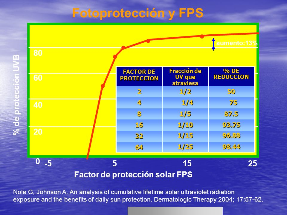 Nole G, Johnson A. An analysis of cumulative lifetime solar ultraviolet radiation exposure and the benefits of daily sun protection. Dermatologic Ther