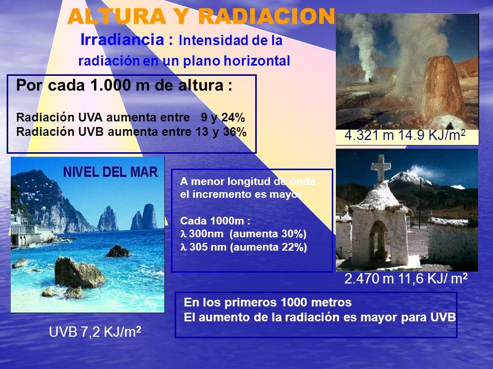 ALTURA Y RADIACION Irradiancia : Intensidad de la radiación en un plano horizontal Por cada 1.000 m de altura : Radiación UVA aumenta entre 9 y 24% Ra