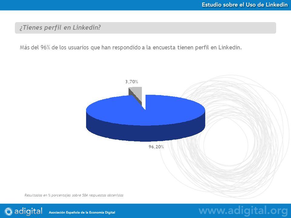 Estudio Uso de Twitter en España Resultados en % porcentajes sobre 584 respuestas obtenidas ¿Tienes perfil en Linkedin? Más del 96% de los usuarios qu
