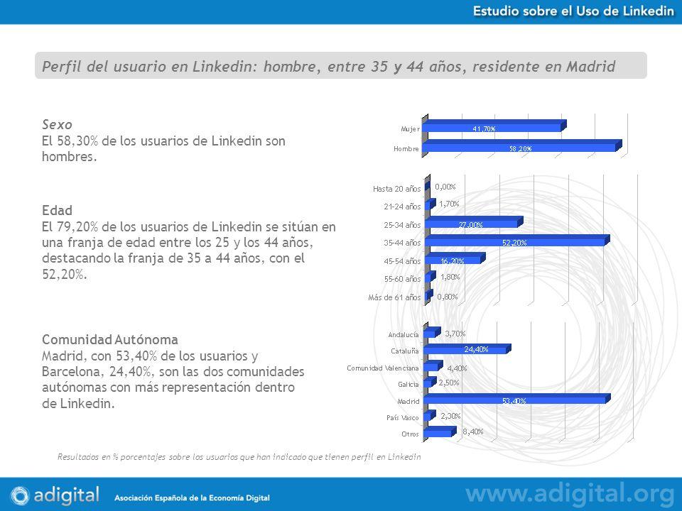 Estudio Uso de Twitter en España Resultados en % porcentajes sobre 584 respuestas obtenidas Sexo El 58,30% de los usuarios de Linkedin son hombres.