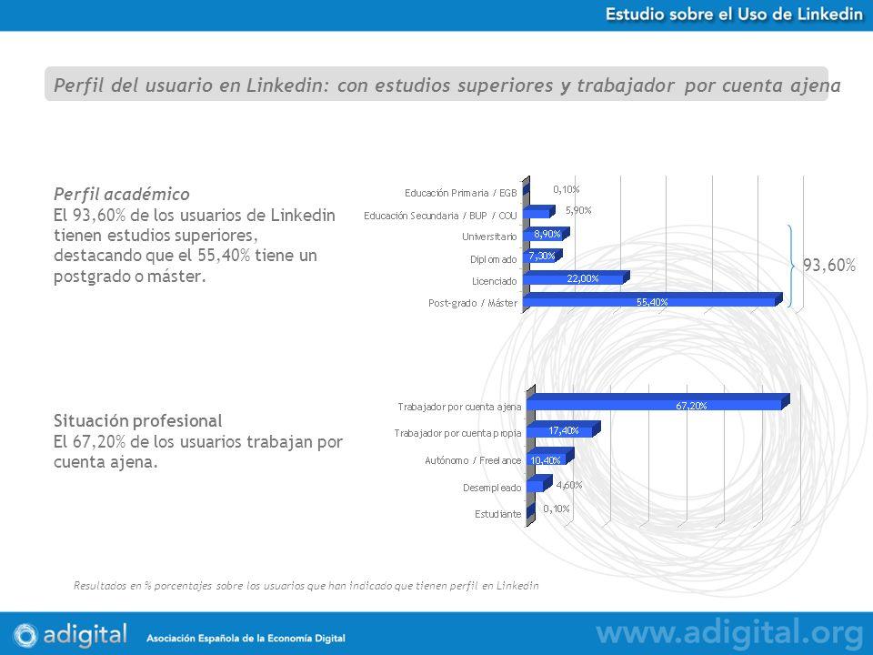 Estudio Uso de Twitter en España Resultados en % porcentajes sobre 584 respuestas obtenidas Perfil académico El 93,60% de los usuarios de Linkedin tienen estudios superiores, destacando que el 55,40% tiene un postgrado o máster.
