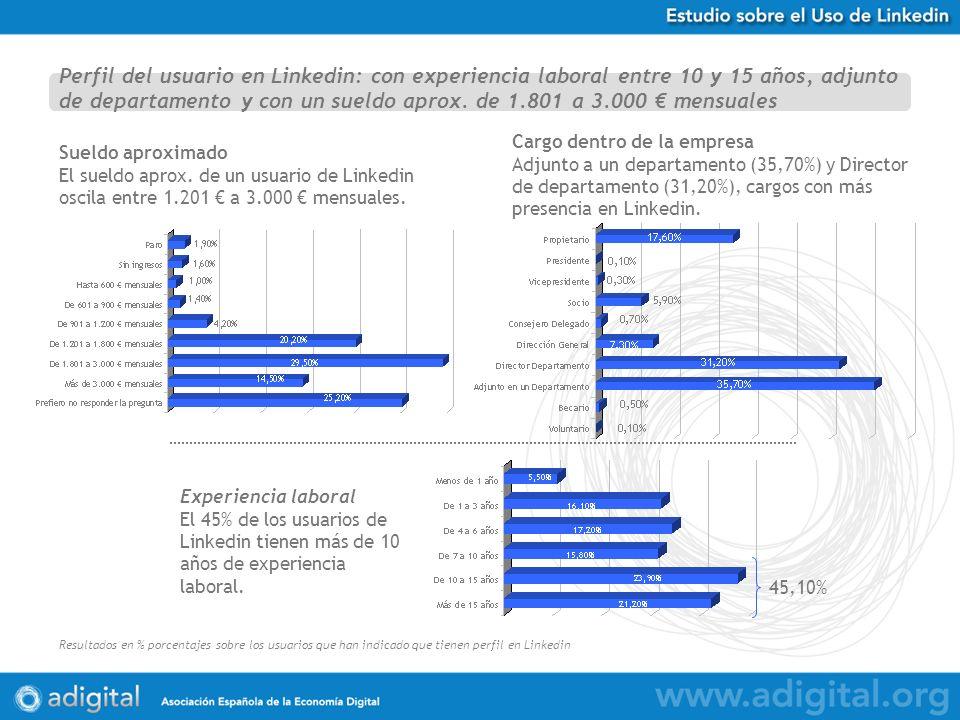 Estudio Uso de Twitter en España Resultados en % porcentajes sobre 584 respuestas obtenidas Experiencia laboral El 45% de los usuarios de Linkedin tienen más de 10 años de experiencia laboral.