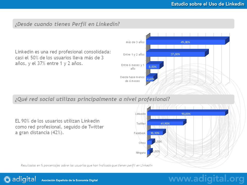 Estudio Uso de Twitter en España Resultados en % porcentajes sobre 584 respuestas obtenidas Linkedin es una red profesional consolidada: casi el 50% de los usuarios lleva más de 3 años, y el 37% entre 1 y 2 años.