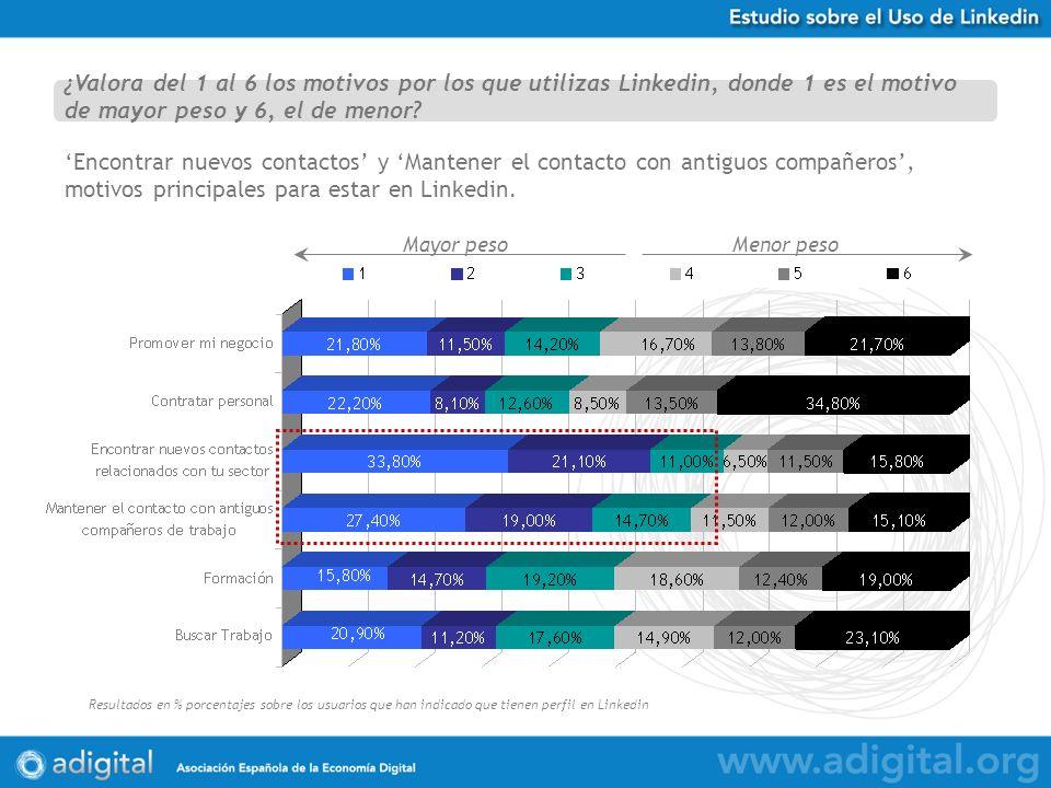 Estudio Uso de Twitter en España Resultados en % porcentajes sobre 584 respuestas obtenidas Encontrar nuevos contactos y Mantener el contacto con antiguos compañeros, motivos principales para estar en Linkedin.