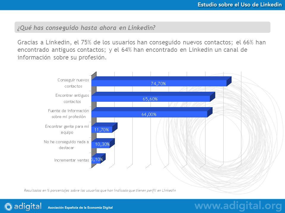 Estudio Uso de Twitter en España Resultados en % porcentajes sobre 584 respuestas obtenidas Gracias a Linkedin, el 75% de los usuarios han conseguido nuevos contactos; el 66% han encontrado antiguos contactos; y el 64% han encontrado en Linkedin un canal de información sobre su profesión.