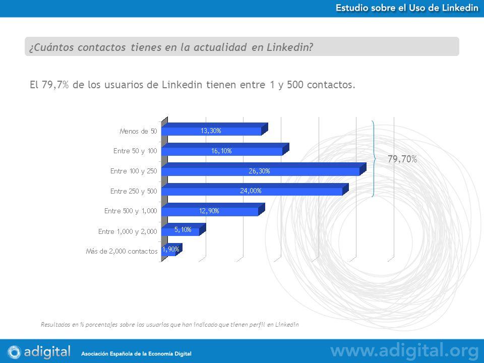 Estudio Uso de Twitter en España Resultados en % porcentajes sobre 584 respuestas obtenidas El 79,7% de los usuarios de Linkedin tienen entre 1 y 500 contactos.