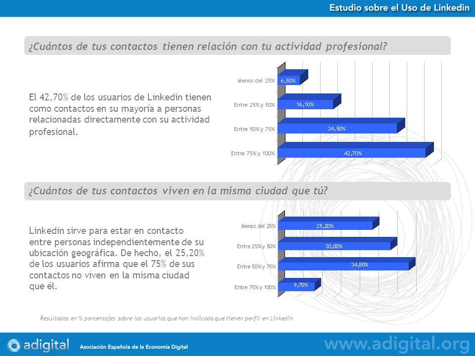 Estudio Uso de Twitter en España Resultados en % porcentajes sobre 584 respuestas obtenidas El 42,70% de los usuarios de Linkedin tienen como contactos en su mayoría a personas relacionadas directamente con su actividad profesional.