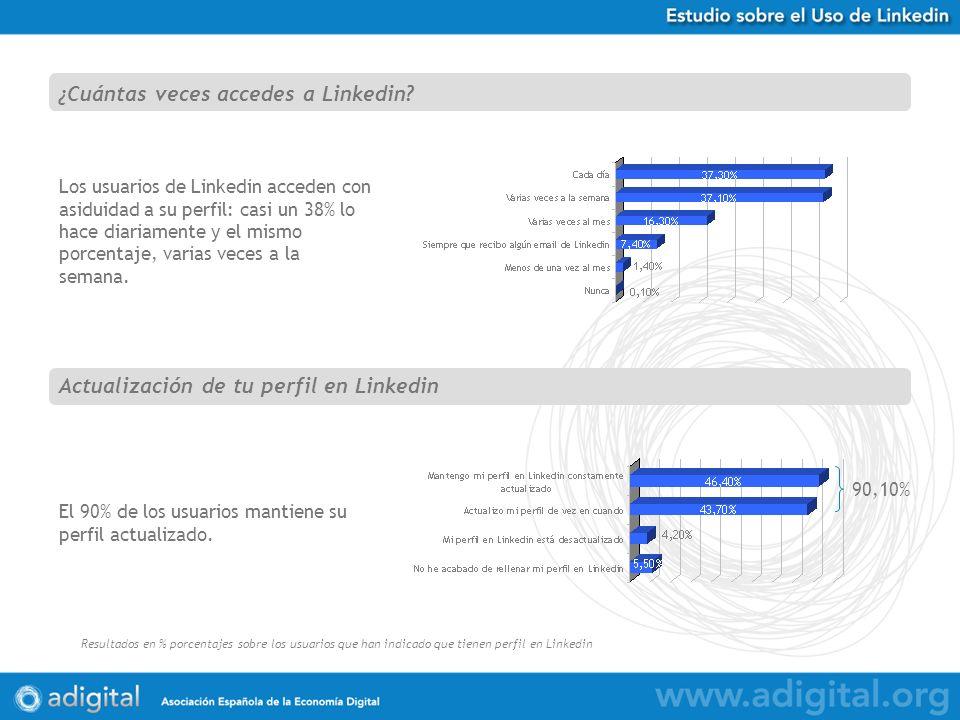 Estudio Uso de Twitter en España Resultados en % porcentajes sobre 584 respuestas obtenidas Los usuarios de Linkedin acceden con asiduidad a su perfil: casi un 38% lo hace diariamente y el mismo porcentaje, varias veces a la semana.