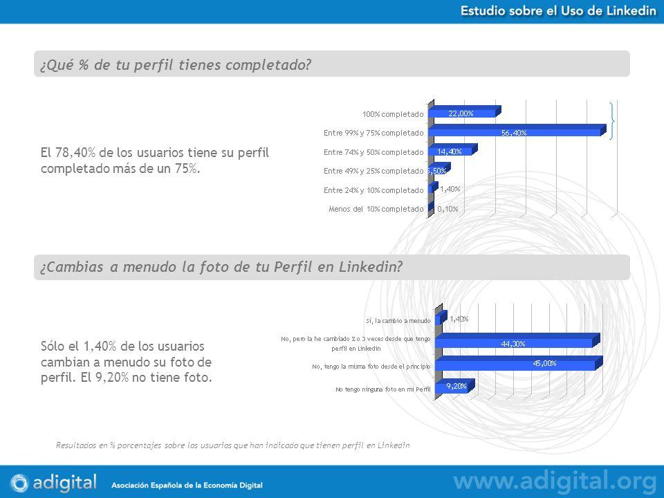 Estudio Uso de Twitter en España Resultados en % porcentajes sobre 584 respuestas obtenidas El 78,40% de los usuarios tiene su perfil completado más de un 75%.