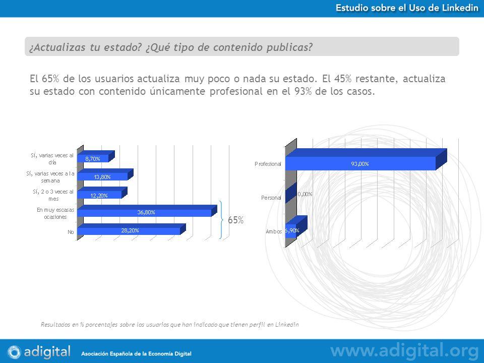 Estudio Uso de Twitter en España Resultados en % porcentajes sobre 584 respuestas obtenidas El 65% de los usuarios actualiza muy poco o nada su estado.