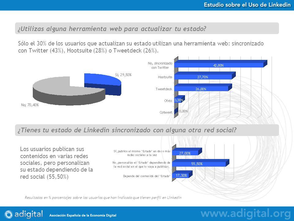 Estudio Uso de Twitter en España Resultados en % porcentajes sobre 584 respuestas obtenidas Sólo el 30% de los usuarios que actualizan su estado utilizan una herramienta web: sincronizado con Twitter (43%), Hootsuite (28%) o Tweetdeck (26%).